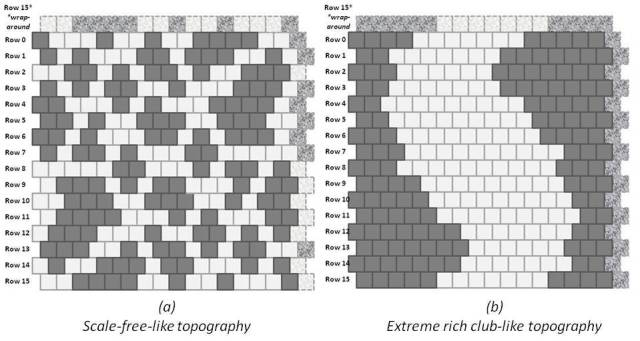 Illustration of two different CVM grids (256 nodes each, 16x16 layout), in two configurations. (a) Scale-free-like configuration, and (b) Extreme rich-club-like configuration.