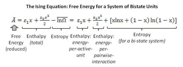 The classic Ising equation for a bistate system gives the (reduced) free energy, bar-A, as the enthalpy minus the entropy.