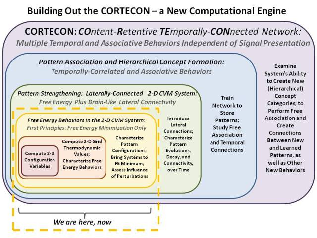 Development plan for the CORTECON - a new kind of computational engine.
