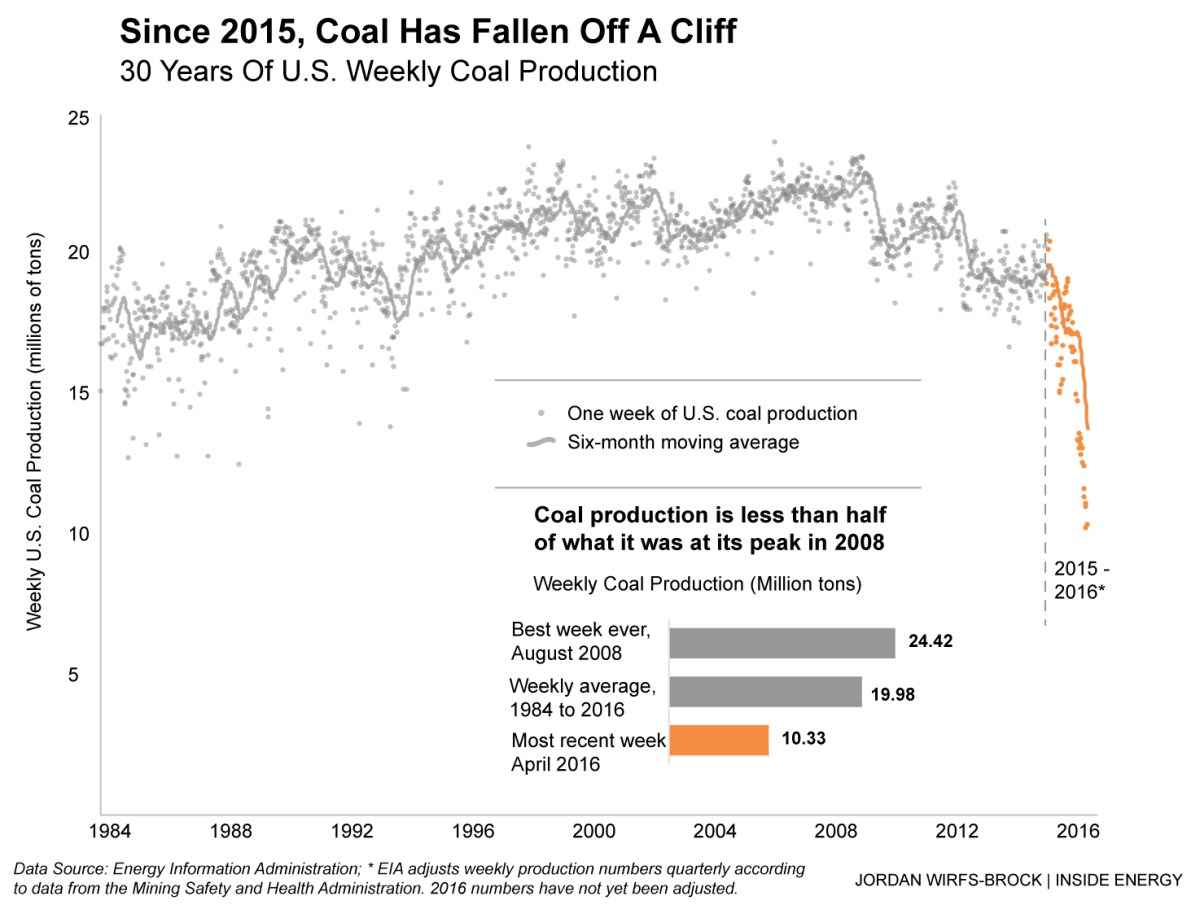 coal_weekly_prod_graph