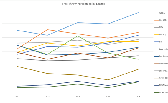 Free-Throw-Percentage-by-League