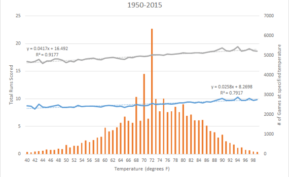 Temp vs Total Runs Scored 1950-2015