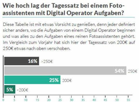 tagessatz-assistent-digital-operator-2016