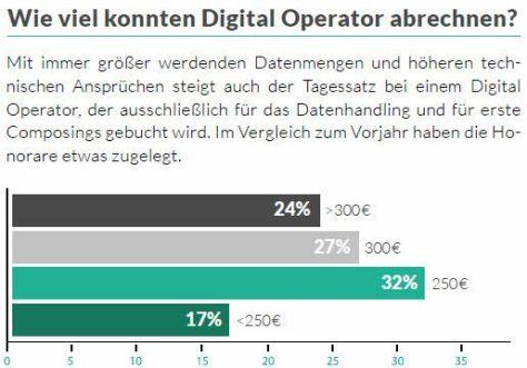 tagessatz-digital-operator-2016