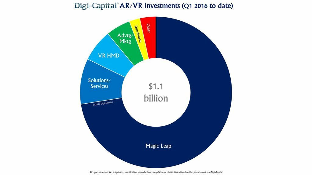 2016 Arttırılmış gerçeklik ve sanal gerçeklik teknolojileri geçtiğimiz seneye göre 2 kat hızlı yatırım alıyor