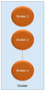 kafka_brokers