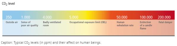 CO2 2