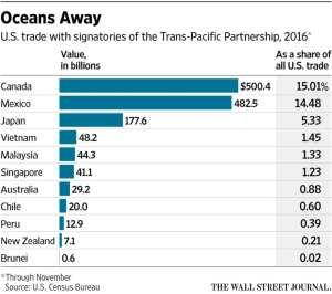 u-s-bilateral-trade-with-tpp-member-countries