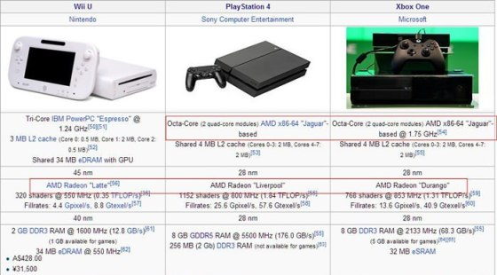 amd in consoles