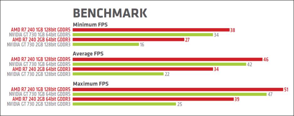 Hasil-uji-Radeon-vs-Nvidia-Dota-2
