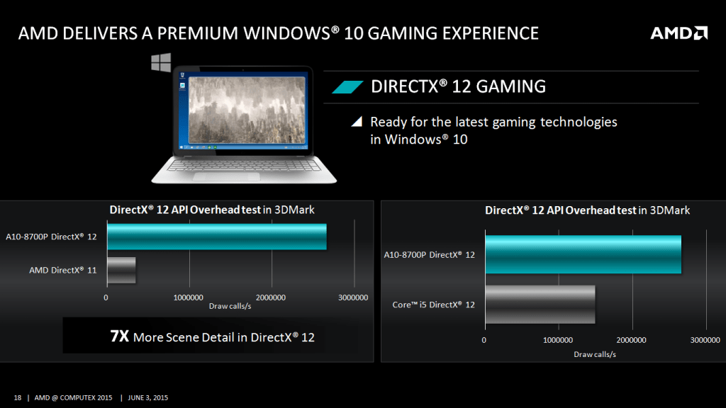 Why AMD
