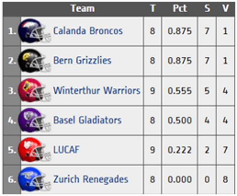 switzerland league standings