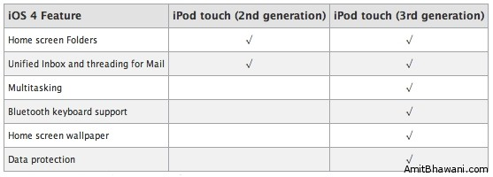 iOS4 Feature Checklist iPod