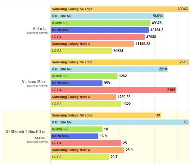 جالكسي اس 6 أفضل من LG G4 في الأداء