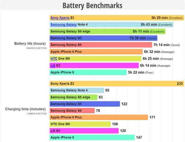 Galaxy-S6-Edge-Battery-Benchmarks