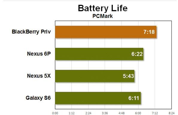 Battery life on the BlackBerry Priv
