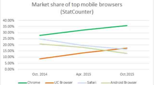 market share of the browser