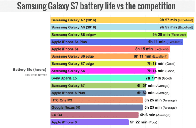 S7 compare to other smartphones