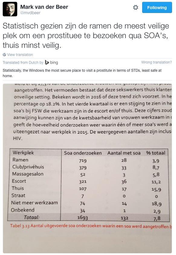 STDs statistics Prostitution Amsterdam
