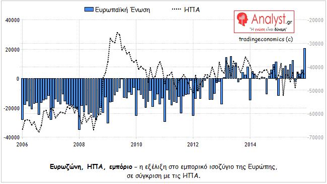 ΓΡΑΦΗΜΑ - Ευρωζώνη, ΗΠΑ, εμπορικό ισοζύγιο, σύγκριση