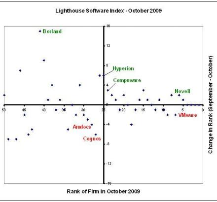 Lighthouse Software Index October 2009