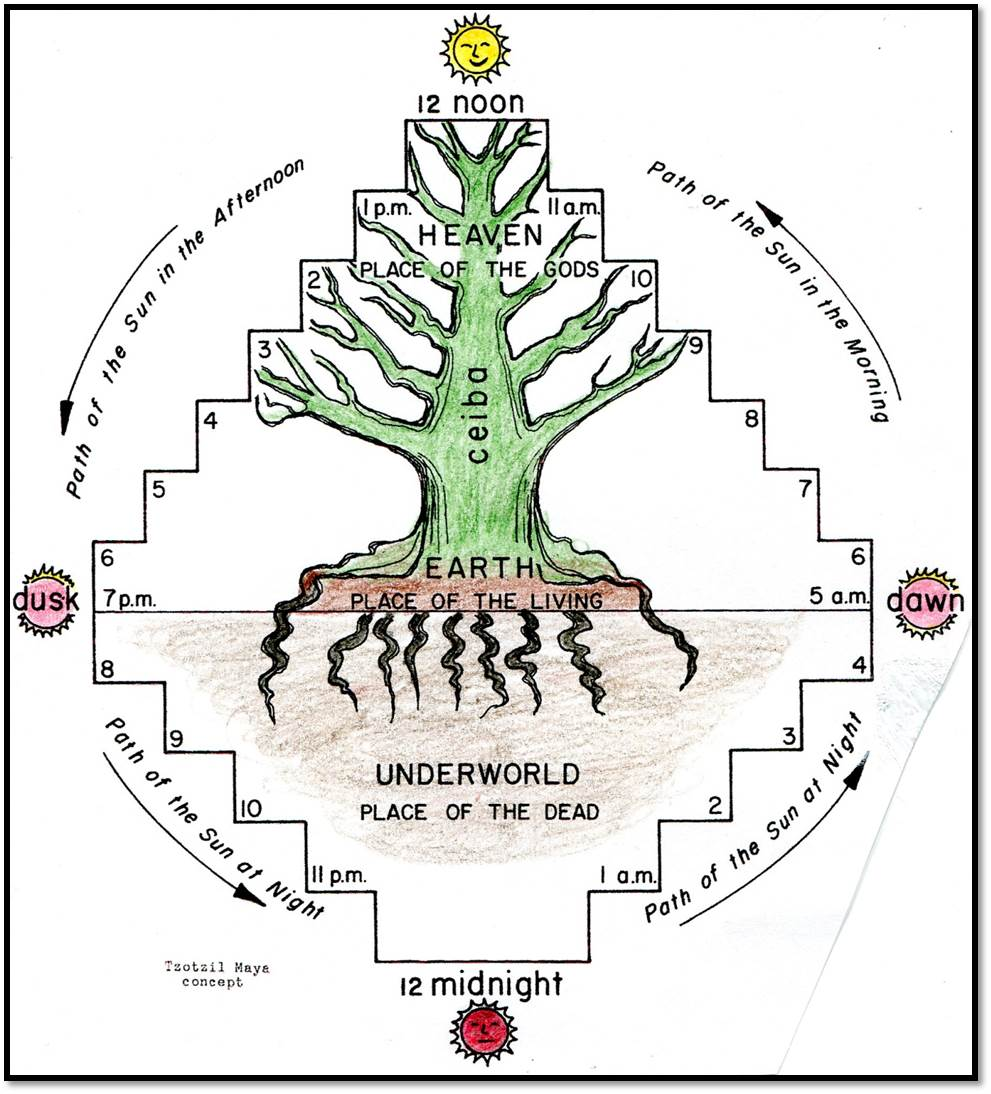 Allegory of the olive tree jacob 5 mesoamerica mesoamerican one of the most intriguing mesoamerican correspondences to biblical and book of mormon metaphors is a connection between human history and trees buycottarizona Choice Image