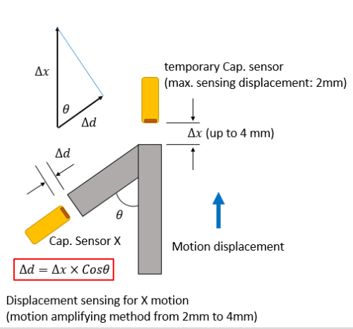 aspe capacitive sensor sorcery