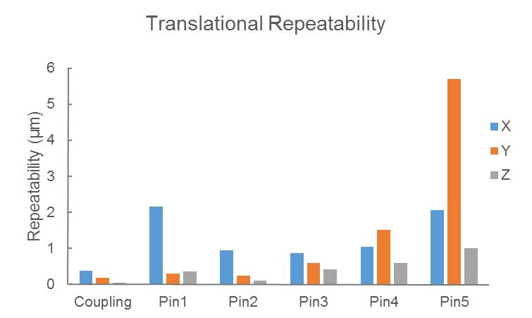 Translational Repeatability