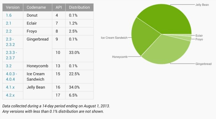 android_platforms_aug-2013