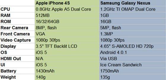 iphone-4s-galaxy-nexus