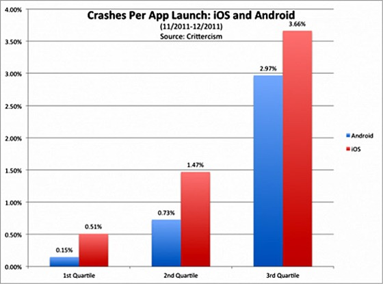 ios-android-chart