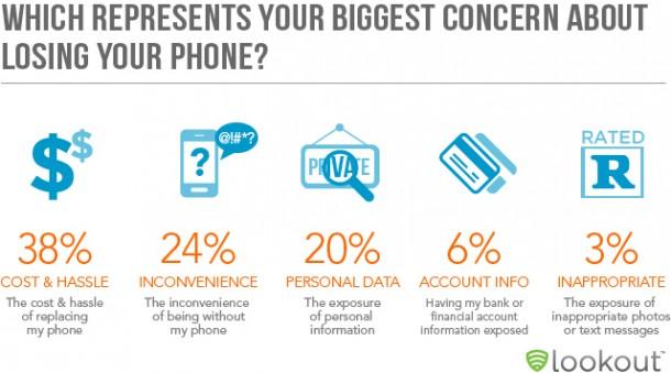 38 Prozent befürchten die Kosten und 20 Prozent haben Angst dass Ihre persönlichen Daten veröffentlicht werden könnten.