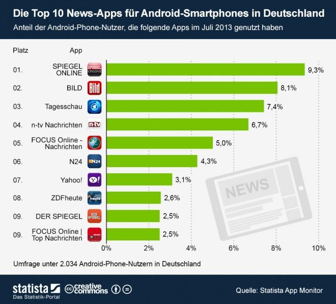 Die Top 10 News-Apps für Android Smartphones in Deutschland. Quelle: Statista App Monitor. Grafik: Statista.