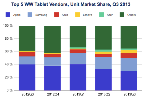 Marktanteile der 5 größten Tablet Hersteller. Quelle: IDC.