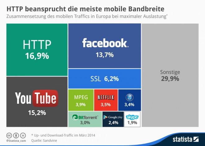 infografik_2247_Zusammensetzung_des_mobilen_Traffics_in_Europa_n