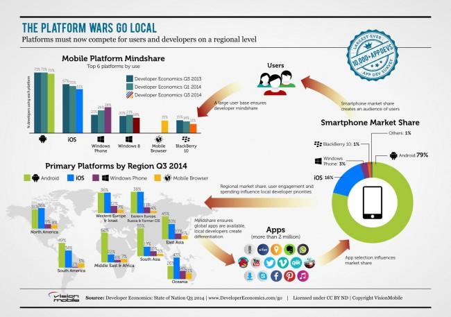 Obwohl Android den Smartphone-Markt dominiert, sind nach wie vor viele Entwickler auf iOS spezialisiert. (Foto: Vision Mobile)