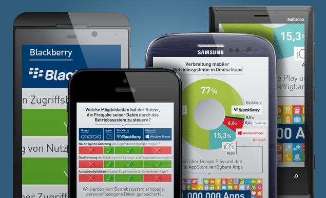 Untersucht wurden die vier meistgenutzten Betriebssysteme für Smartphones (Foto: DIVSI)