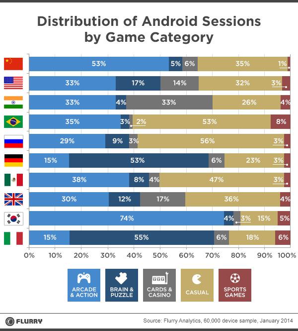 Und hier die Kategorien-Verteilung (Grafik: Flurry)