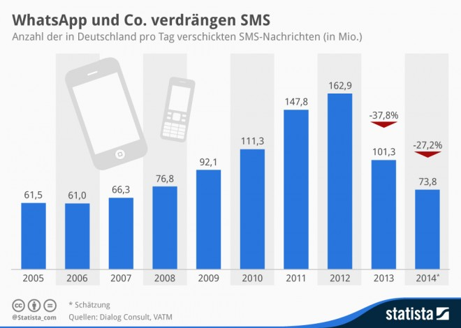 SMS_pro_Tag_Statista