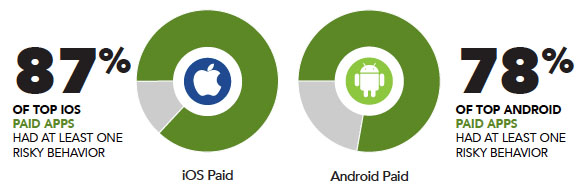 Bei den Bezahl-Apps schnüffeln deutlich mehr iOS-Anwendungen in den persönlichen Daten. (Foto: Appthority)