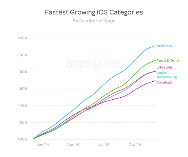 fastest_growth_apps_apple_2