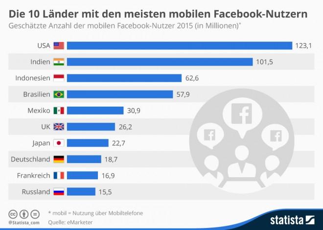 infografik_3157_Die_10_Laender_mit_den_meisten_mobilen_Facebook_Nutzern_n