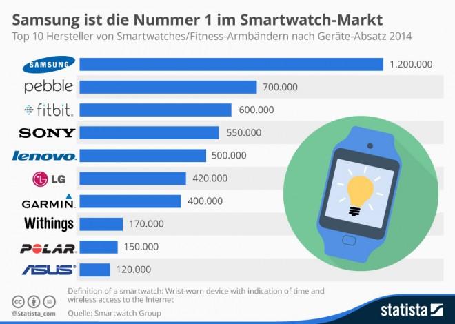 infografik_2669_weltweiter_Absatz_von_Smartwatches_n