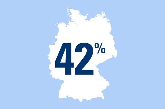 Diese beeindruckende Infografik informiert uns darüber, dass 42 Prozent der deutschen Internet-Benutzer sich ihre Kennwörter in unverschlüsselter Form notieren. (Grafik: CosmosDirekt)