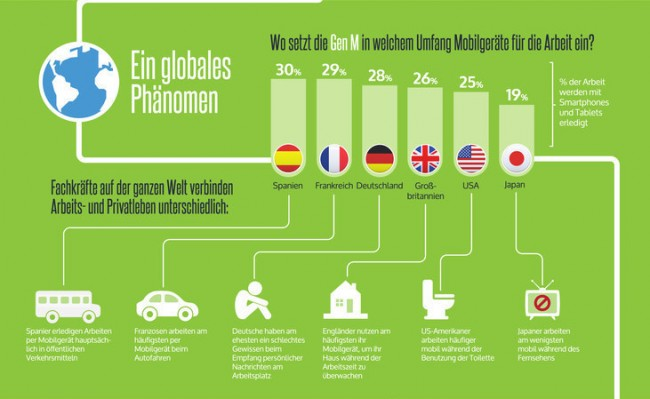 Beim Vermischen der Arbeitswelt mit dem Privatleben gibt es kleine Unterschiede zwischen den Facharbeitern in den verschiedenen Ländern. (Grafik: Elephone)