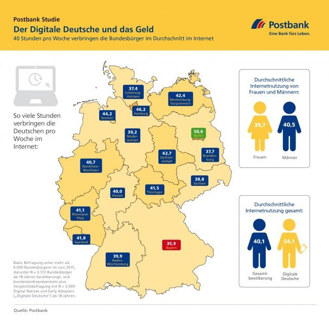 Die Deutschen verbringen durchschnittlich 40 Stunden pro Woche im Internet. Dabei lassen sich allerdings deutliche Unterschiede zwischen den einzelnen Bundesländern feststellen. Die Stadtstaaten erreichen höhere Werte als die Flächenländer. (Grafik: Postbank)