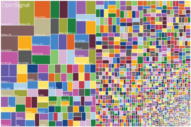 In einer Infografik wurden unlängst die beliebtesten Android-Smartphones gelistet – man sieht: Die Auswahl riesig.