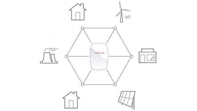 Die Powerwall ermöglicht es Ihnen, Strom aus erneuerbaren Energiequellen zu speichern, um ihn später bei Bedarf zu verwenden.