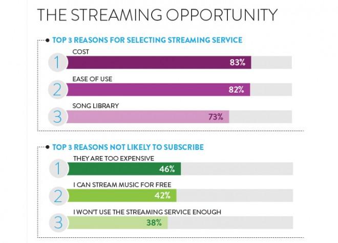 Die kostenpflichtigen Streaming-Dienste sind zu teuer und es gibt zu viele kostenlose Angebote (Quelle: Nielsen Music 360 Report)