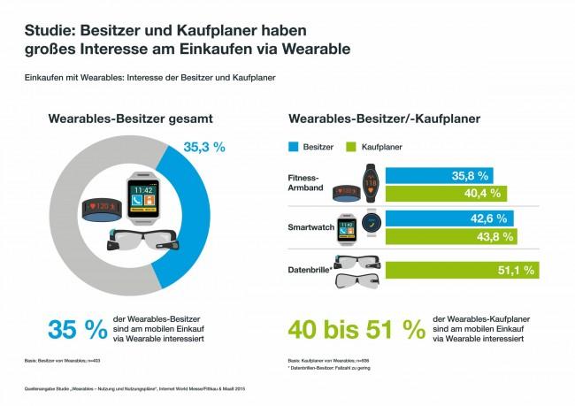 35 Prozent der Wearables-Besitzer sind laut einer aktuellen Umfrage daran interessiert, mit diesen Geräten online einkaufen zu können. (Grafik: Internet World Messe)